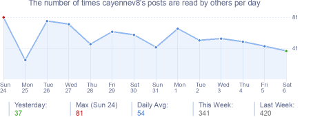 How many times cayennev8's posts are read daily