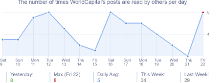 How many times WorldCapital's posts are read daily