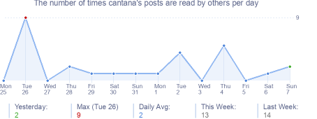 How many times cantana's posts are read daily