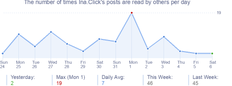 How many times Ina.Click's posts are read daily