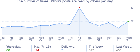 How many times BXboi's posts are read daily
