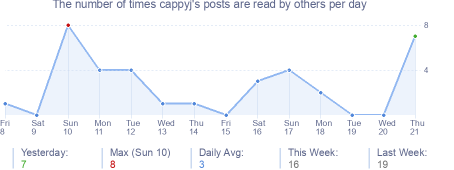 How many times cappyj's posts are read daily