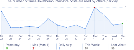 How many times ilovethemountains2's posts are read daily