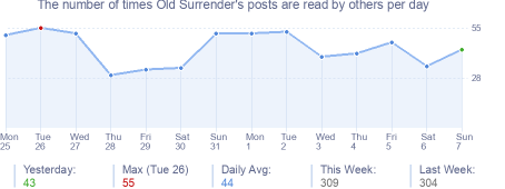 How many times Old Surrender's posts are read daily