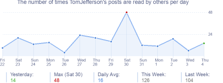 How many times TomJefferson's posts are read daily
