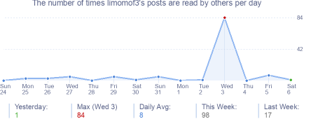 How many times limomof3's posts are read daily