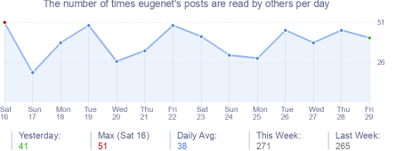 How many times eugenet's posts are read daily