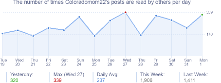 How many times Coloradomom22's posts are read daily
