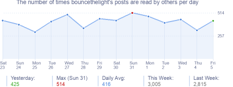 How many times bouncethelight's posts are read daily