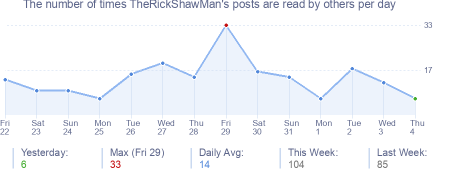 How many times TheRickShawMan's posts are read daily