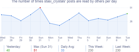 How many times stasi_crystals's posts are read daily