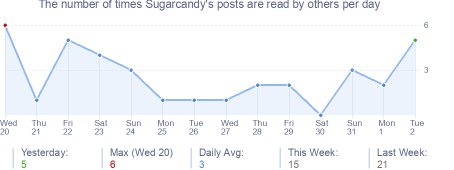 How many times Sugarcandy's posts are read daily