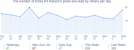 How many times Kit Karson's posts are read daily