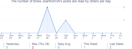 How many times JoanfromVA's posts are read daily