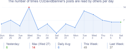 How many times CUDavidBanner's posts are read daily