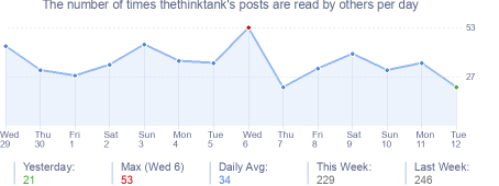 How many times thethinktank's posts are read daily
