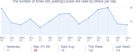 How many times still_waiting's posts are read daily