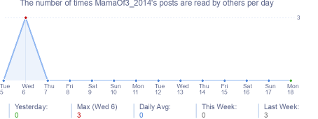 How many times MamaOf3_2014's posts are read daily
