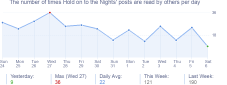 How many times Hold on to the Nights's posts are read daily