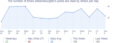 How many times williamsburgfan's posts are read daily