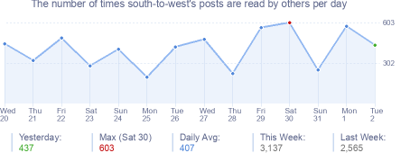 How many times south-to-west's posts are read daily