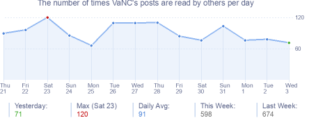 How many times VaNC's posts are read daily