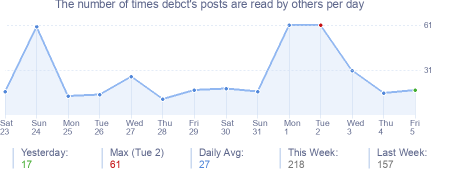 How many times debct's posts are read daily
