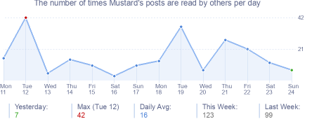 How many times Mustard's posts are read daily