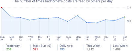 How many times badhornet's posts are read daily