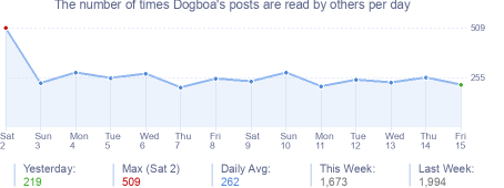 How many times Dogboa's posts are read daily