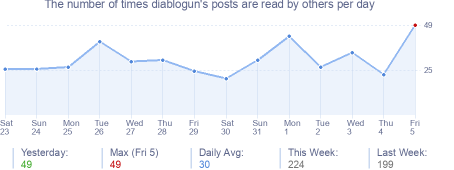 How many times diablogun's posts are read daily