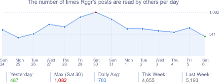 How many times Rggr's posts are read daily