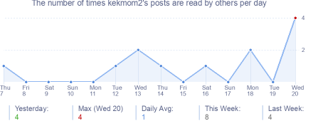 How many times kekmom2's posts are read daily