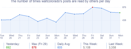 How many times waltcolorado's posts are read daily