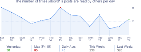 How many times jaboyd1's posts are read daily