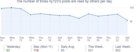 How many times ny123's posts are read daily