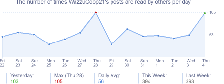 How many times WazzuCoop21's posts are read daily