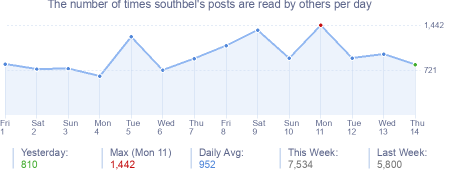 How many times southbel's posts are read daily