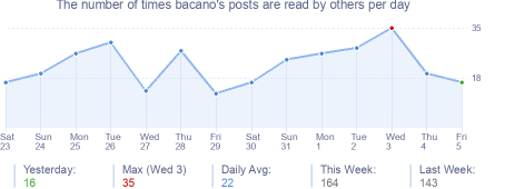 How many times bacano's posts are read daily