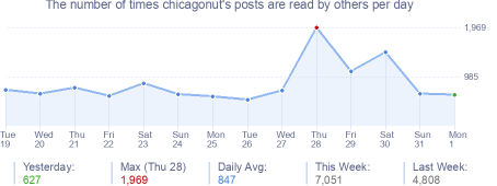 How many times chicagonut's posts are read daily