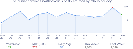 How many times northbayeric's posts are read daily