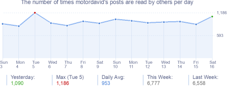 How many times motordavid's posts are read daily