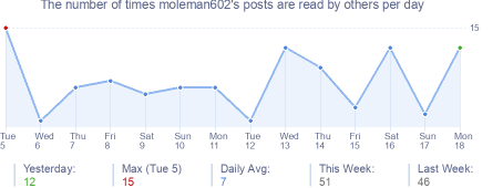 How many times moleman602's posts are read daily
