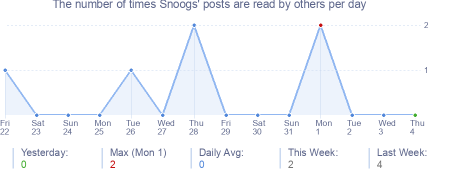 How many times Snoogs's posts are read daily