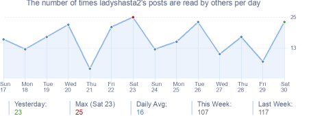 How many times ladyshasta2's posts are read daily