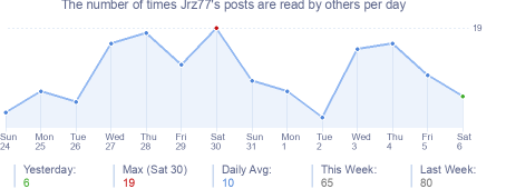How many times Jrz77's posts are read daily