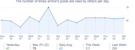 How many times arimor's posts are read daily