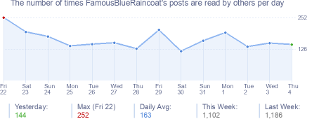 How many times FamousBlueRaincoat's posts are read daily