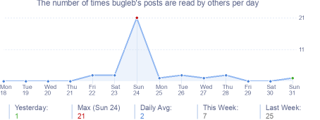 How many times bugleb's posts are read daily