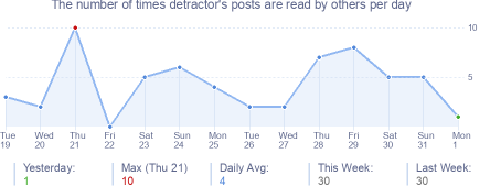 How many times detractor's posts are read daily